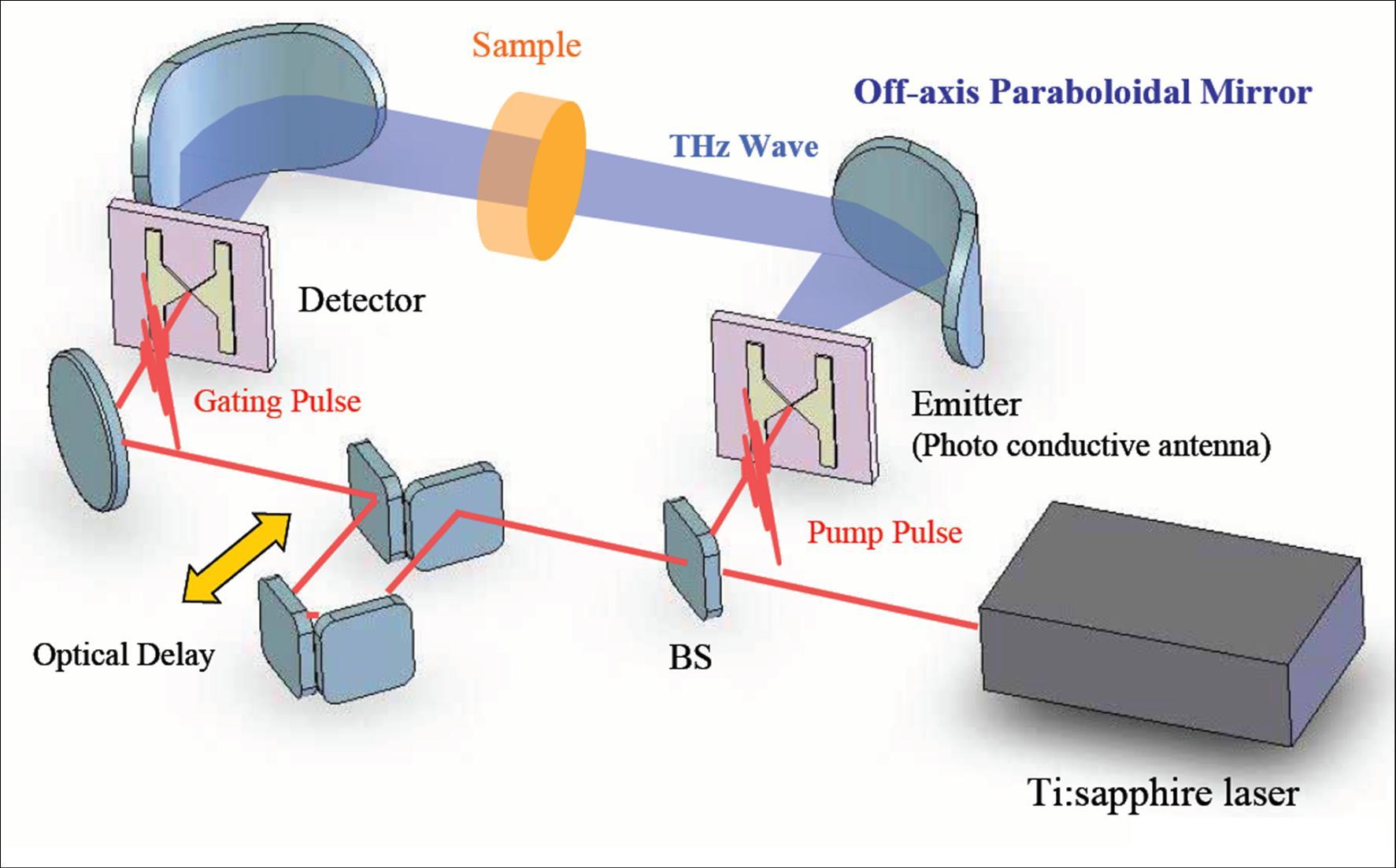 Схема рентгеновского спектрометра с волновой дисперсией