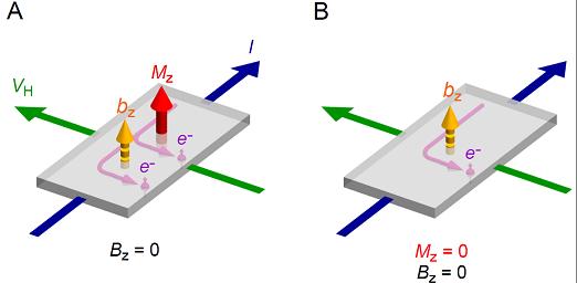 巨視的スケールでの時間反転対称性の破れと異常ホール効果スピンアイスとその量子融解参考文献脚注リンク