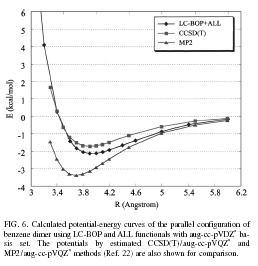 Oscillator strength dipole moment